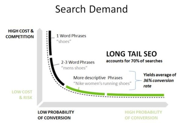 How Longer Search Queries Are Changing the SEO Scene?
